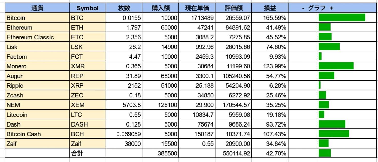 仮想通貨資産-2017-12-07