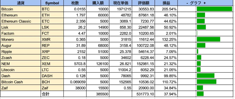 仮想通貨資産-2017-12-08